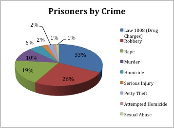 an analysis of prison punishment in drugs and crime Singapore vs united states crime  expressed as a percentage share of the total prison  united nations office on drugs and crime 2006  .