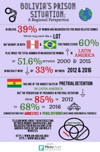 Bolivia Regional Perspective Infographic Final