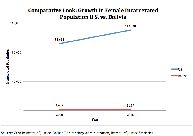 Comparative Growth Female Prison Pop Bolivia vs. U.S.
