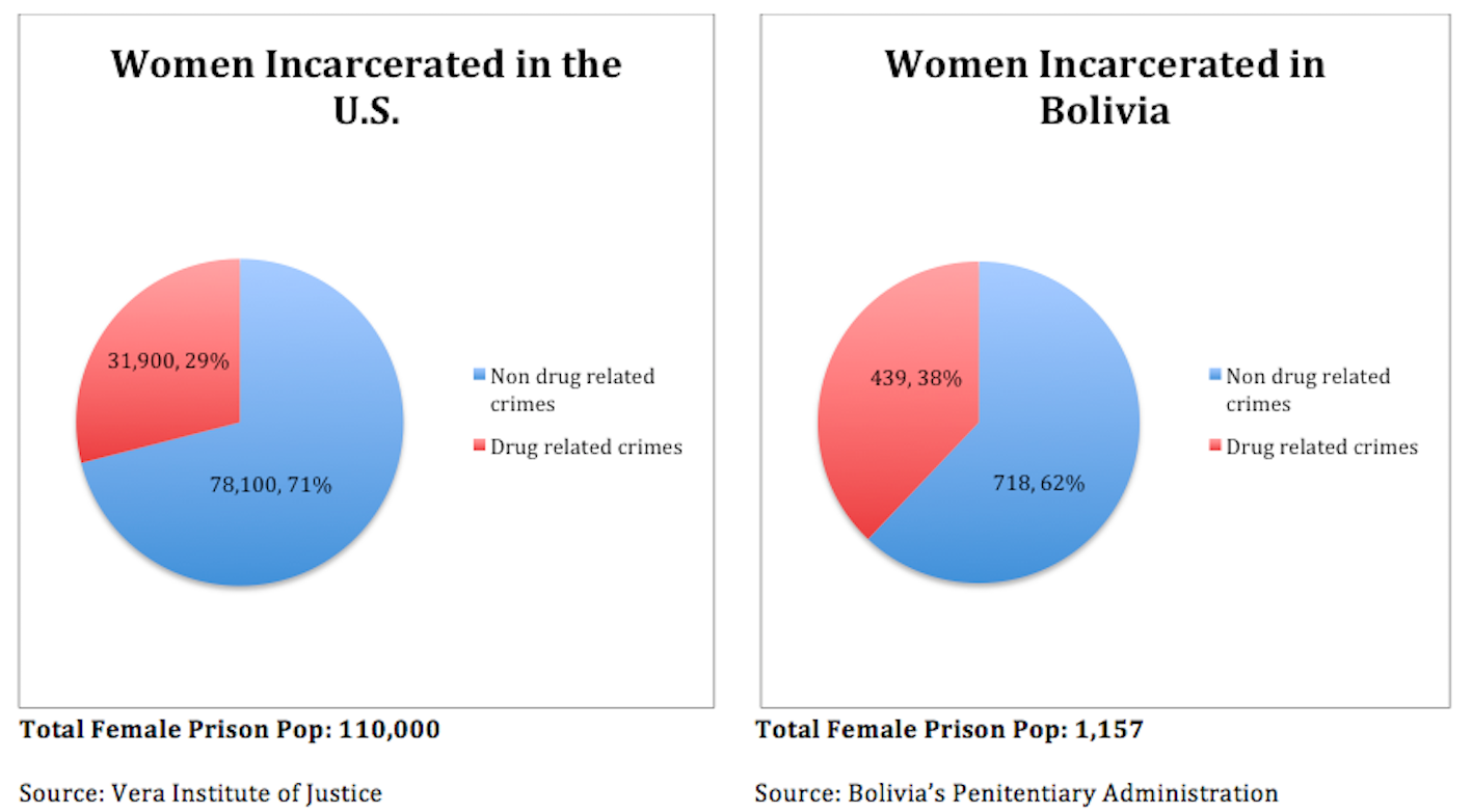 Comparative Pie Charts U.S. vs. Bolivia Female Prison Pop