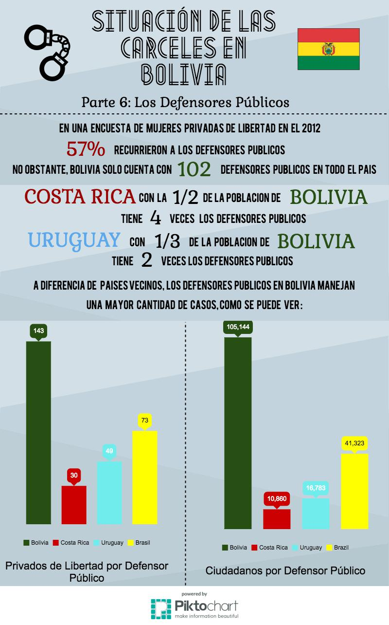 Defensa Publica Infographic Esp
