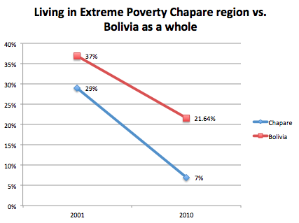 extreme-poverty-chapare-vs-bolivia