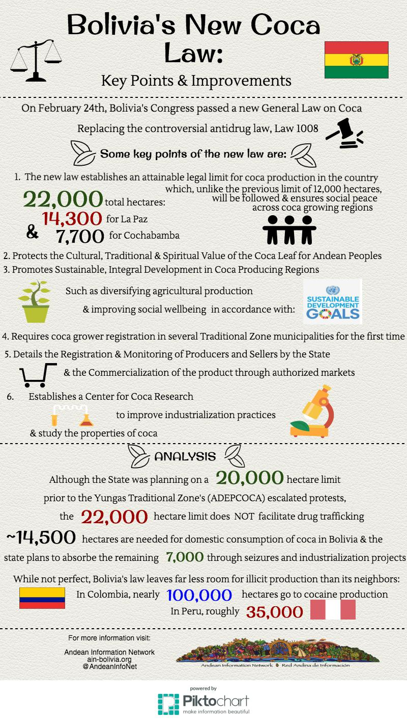 FINAL bolivia new coca law key points