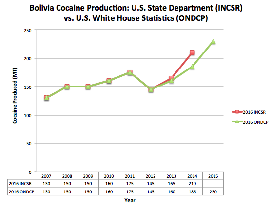 INCSR vs. ONDCP cocaine