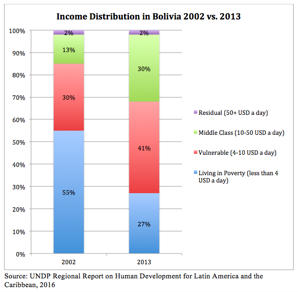 Income distribution 2002:2013