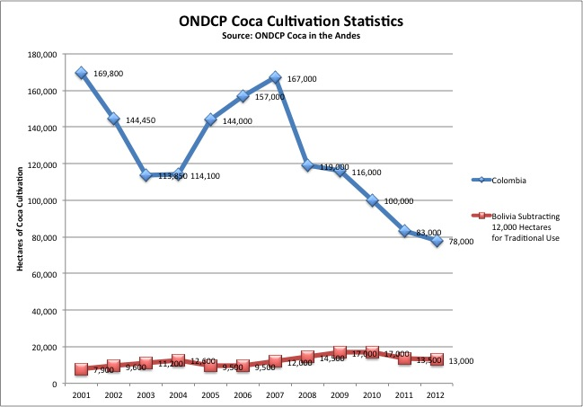 Coca Cultivation in Colombia vs  Bolivia: Recently Revised US