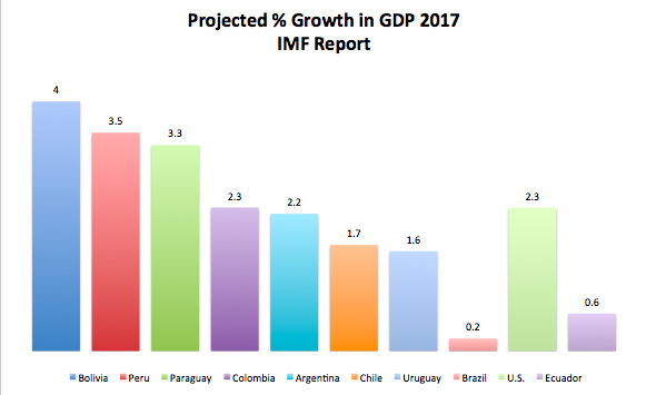 Projected Gdp Growth Chart Andean Information Network