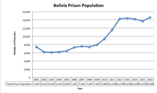 Bolivia Prison Population, AIN chart from Bolivia's Penitentiary Data