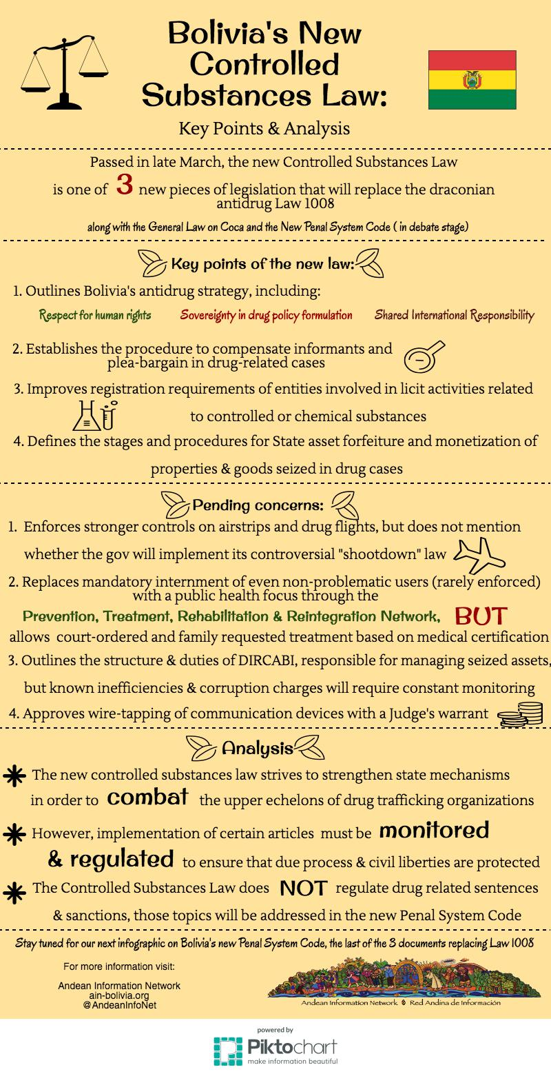 controlled substances infographic FINAL